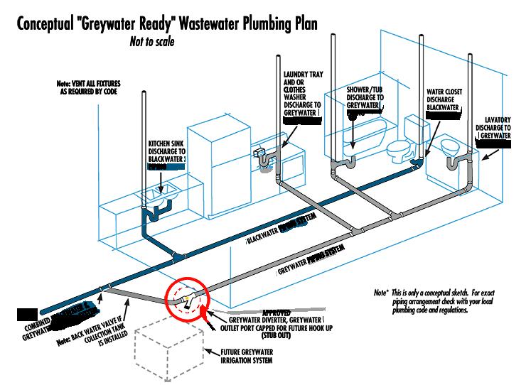Greensmart Dual Plumbing Plan
